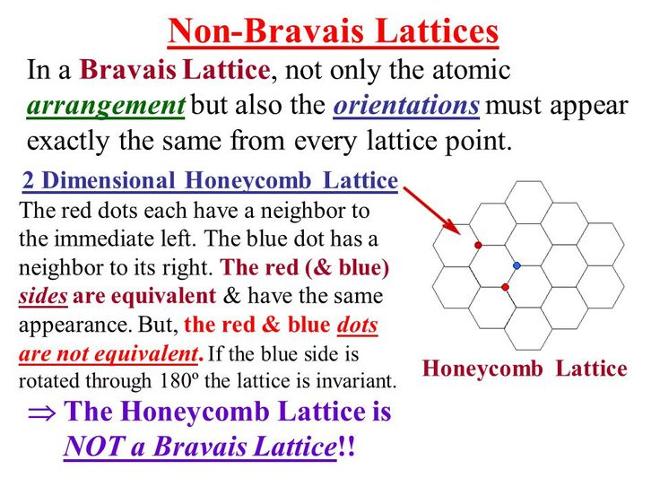 Image result for bravais lattices