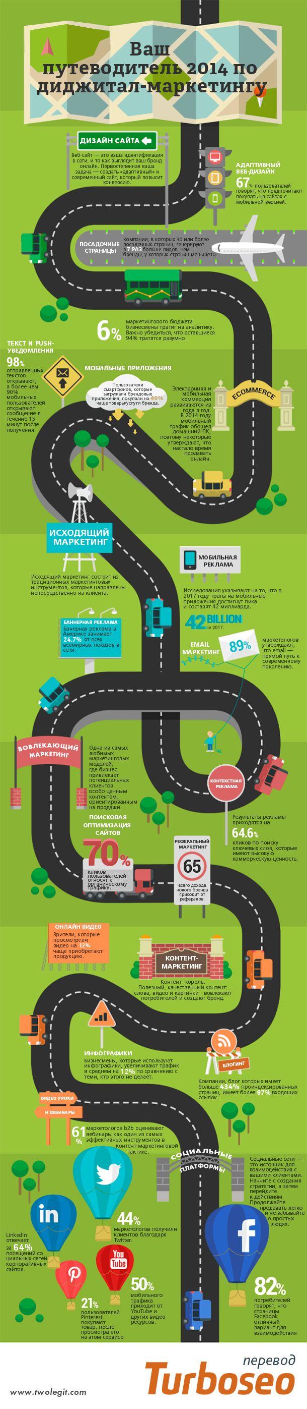 Ваш путеводитель 2014 по диджитал-маркетингу [Инфографика]
