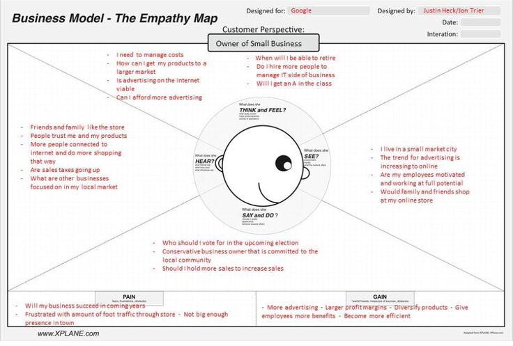 Empathy map Empresa e Iniciativa Emprendedora