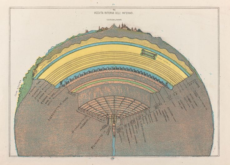 Cross Section of Hell (1855)