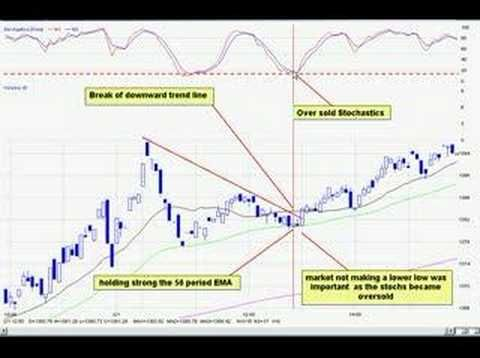 54 best Technical Analysis - Charts images on Pinterest Charts - technical evaluation