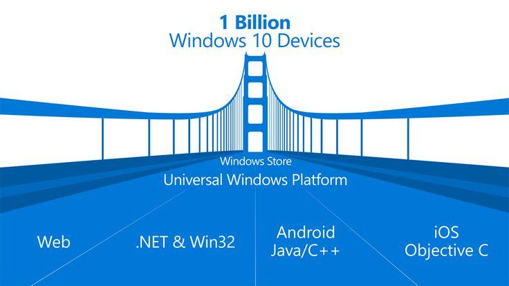 Le point sur les apps que Microsoft devrait annoncer lors de la conférence Build 2016 Nous sommes à quelques jours du début de la conférence Build 2016 qui est pour rappel la grande messe annuelle de Microsoft à destination des développeurs pour la plateforme Windows. Cette année devrait être tout particulièrement intéressante puisque de nombreuses rumeurs suggèrent que la firme devrait y annoncer de nombreuses Top Apps pour Windows 10 !  Voici le Windows Bridge un pont pour foncer tout…