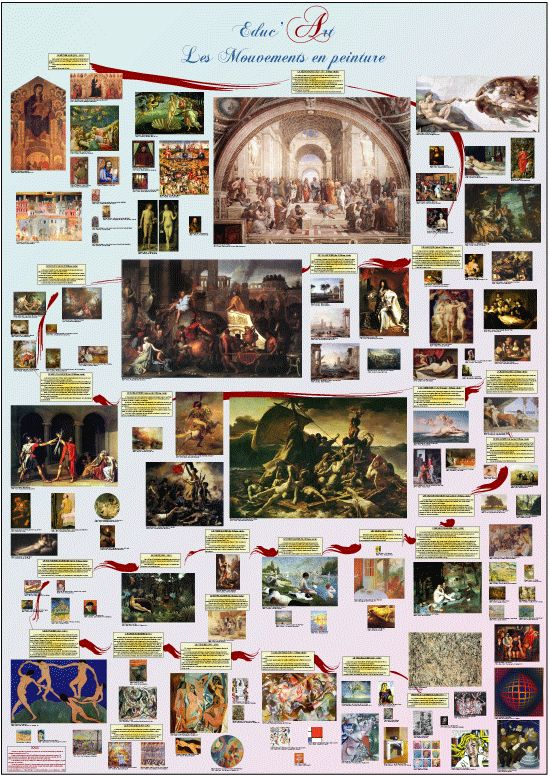 25 best images about poster educart on pinterest - Poster peinture ...