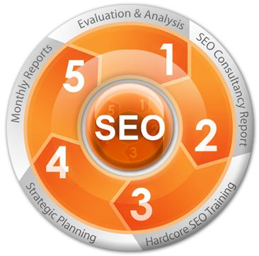 SEO Plan | How To Do
