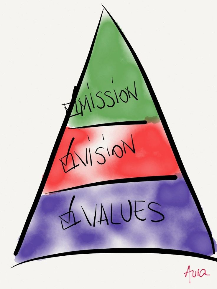 A story of organizational mission, vision, values http://cl.ly/M9Ir