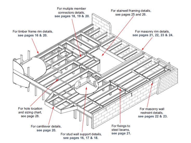 An illustration of several applications of Engineered Wood Products