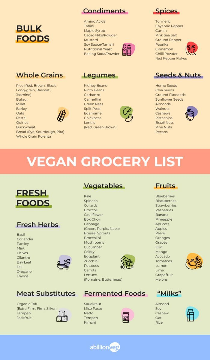 Six Tips To Build Your Vegan Grocery List Abillion Vegan Grocery List Vegan Grocery Vegan Food List