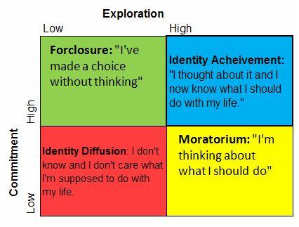 an introduction to the analysis of james marcias identity status of moratorium Moratorium identity | moratorium | moratorium definition | moratorium meaning | moratorium 2016 | moratorium psychology | moratorium period | moratorium.