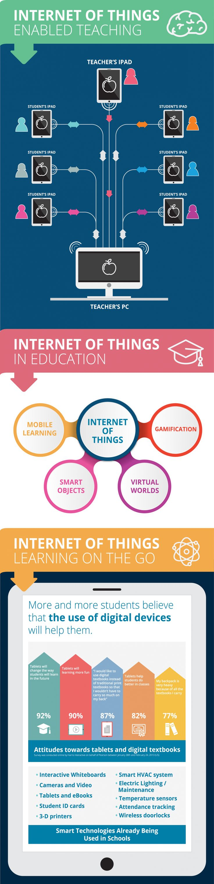 Internet of Things in the Classroom Infographic