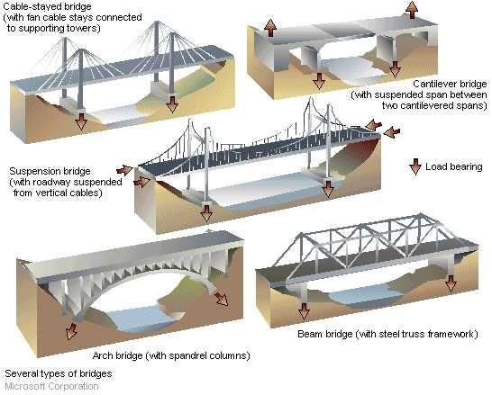 forces acting on a bridge bridges summer bridges at. Black Bedroom Furniture Sets. Home Design Ideas