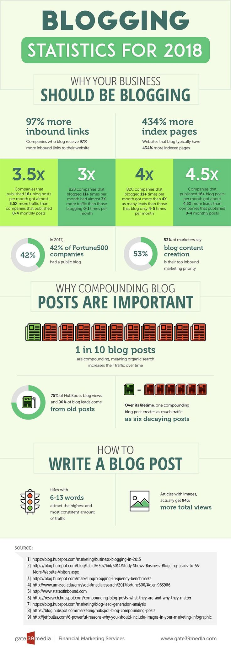 13 Blogging Stats for 2018: Why Your Business Must Blog More [#Infographic] #bloggingtips