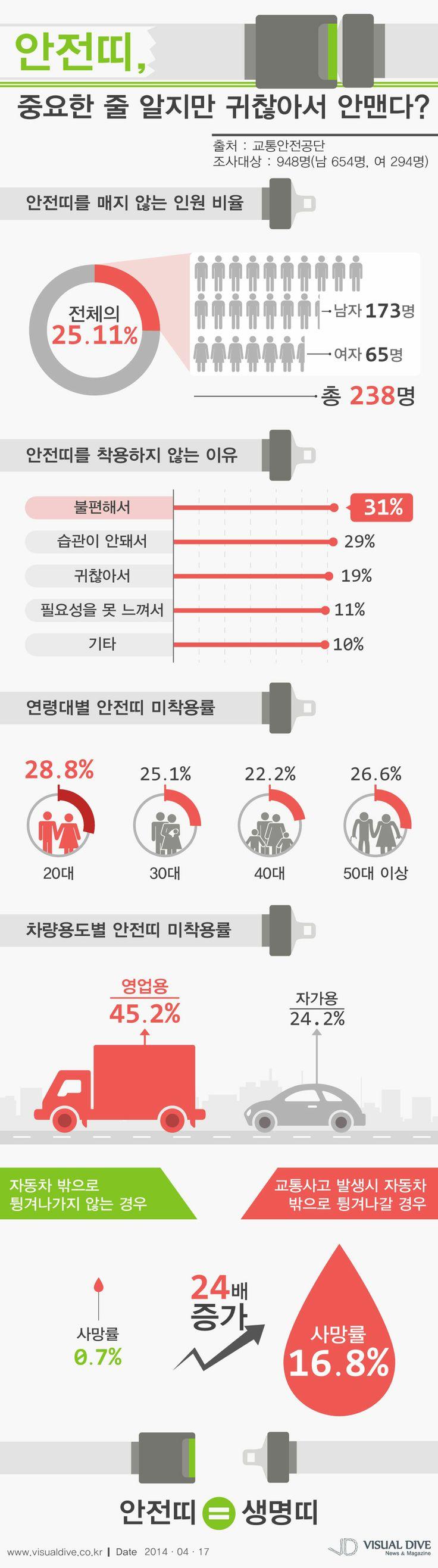 운전자 25%, 운전시 안전띠 미착용…20대 가장 많아 [인포그래픽]  #driving  #Infographic ⓒ 비주얼다이브 무단 복사·전재·재배포