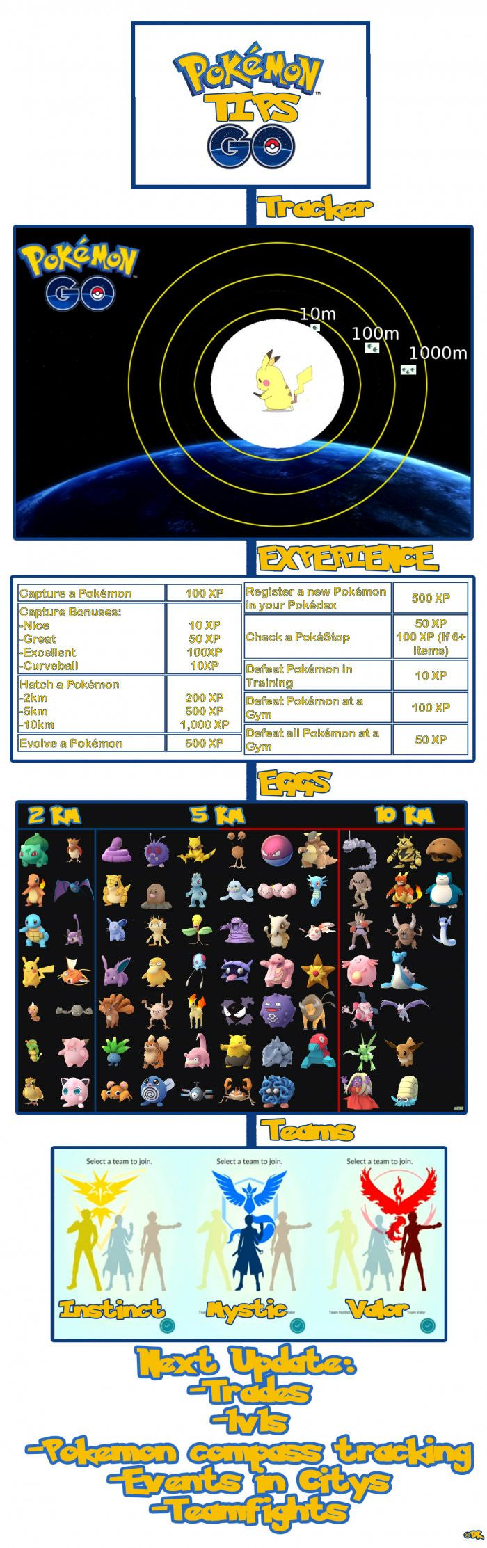 Pokemon GO Tips                                                                                                                                                     More
