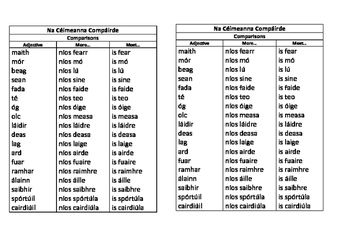 Comparisons reference sheet, Na céimeanna compáirde