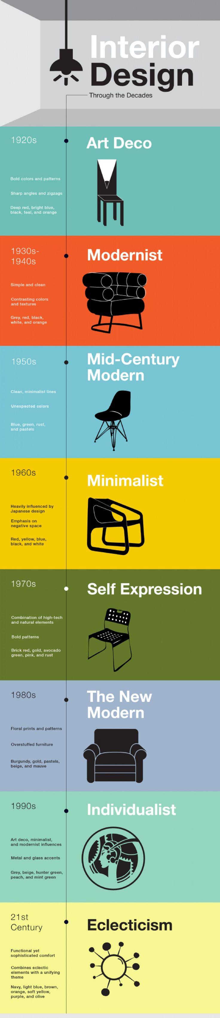 O que falar sobre o Design de Interiores? Chega de fininho mas muda tudo ao redor. Mesmo com tamanha importância, não se sabe ao certo como surgiu. Sabe-se apenas que é uma arte tão antiga quanto a…