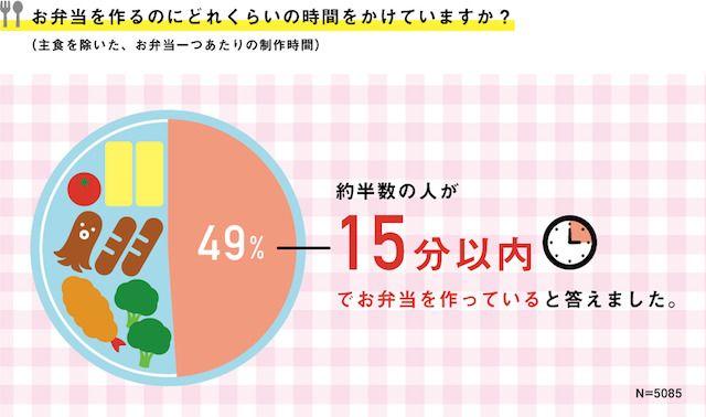 """4月10日は""""お弁当始めの日""""!日本全国3万人に聞きました!47都道府県の意外なお弁当事情とは?   ニチレイフーズ ほほえみごはん"""