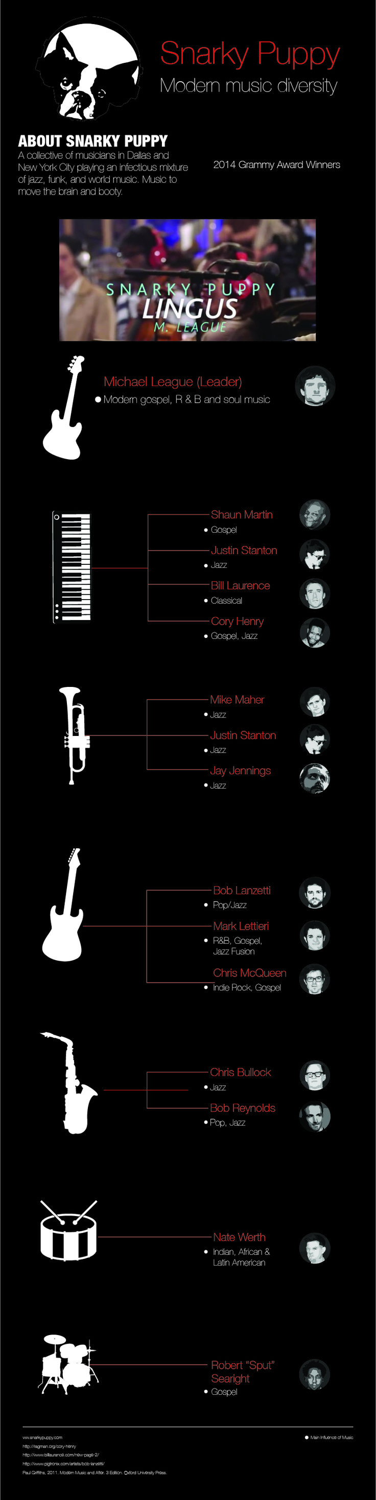 An Infographic I'd to do for varsity and I chose my favourite band Snarky Puppy.