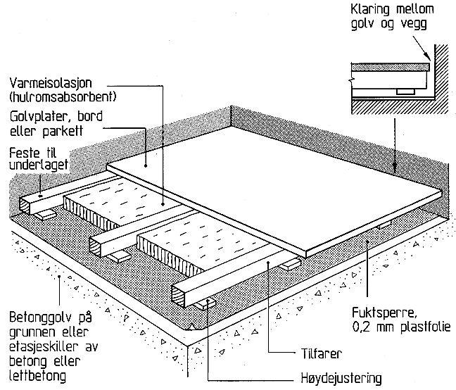 Guide til konstruksjon av AV-rom - Oppdatert 25.03.08