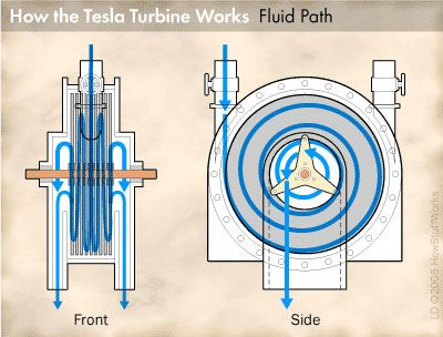 """Tesla Turbine Operation"" - Rather than using blades and friction, the Tesla Turbine uses parallel, closely spaced disks that tap viscosity. Aerodynamic skin adhesion effect resists fluid or gas flow between plates, resulting in energy transfer to the shaft. The technology has been proven to work but is yet to break into marketplace in a cost-effective version."