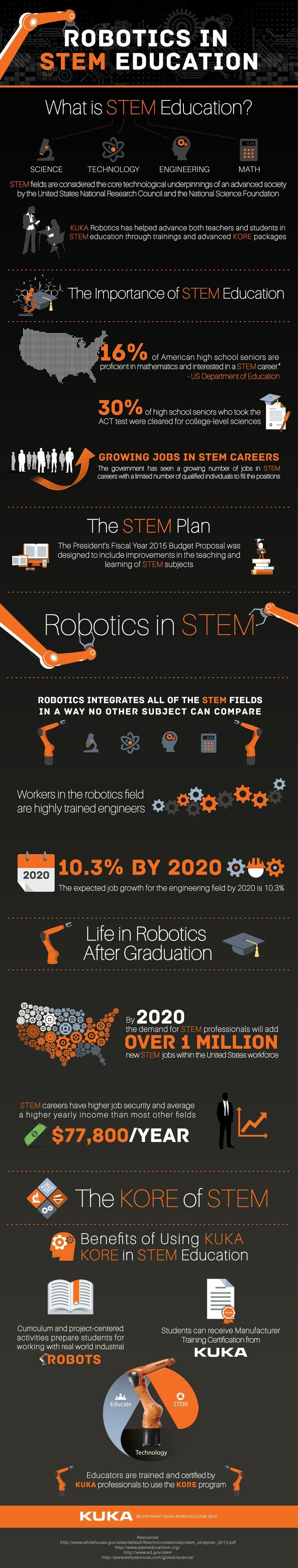 Amazing infographic showcasing robotic applications for STEM education in the classroom. via KUKA Robotics