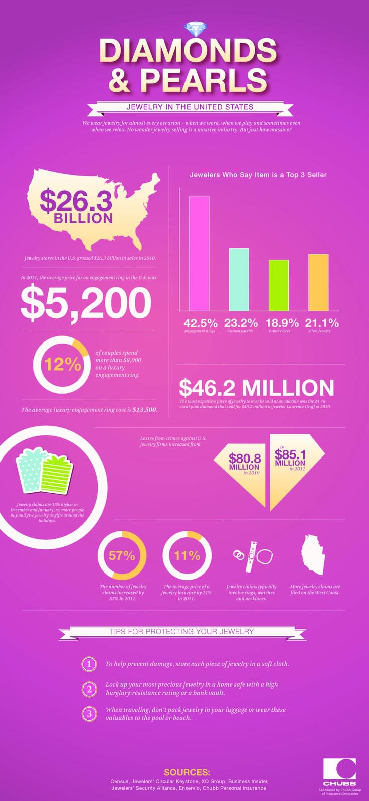 Chubb Jewelry Insurance Cost - 1000+ Jewelry Box