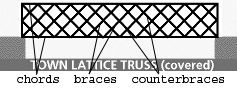 Lattice technology; a high strength-to-weight ratio. Used for bridges, crane booms etc.