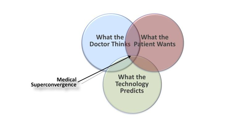 medical superconvergence