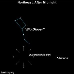 #WatchFor The annual Quadrantid shower comes every year at this time. It's nominally active during the first week of January and best seen from Earth's northerly latitudes. However, peak activity lasts less than a day, and you need to be on Earth's night side during the Quadrantids' short peak.
