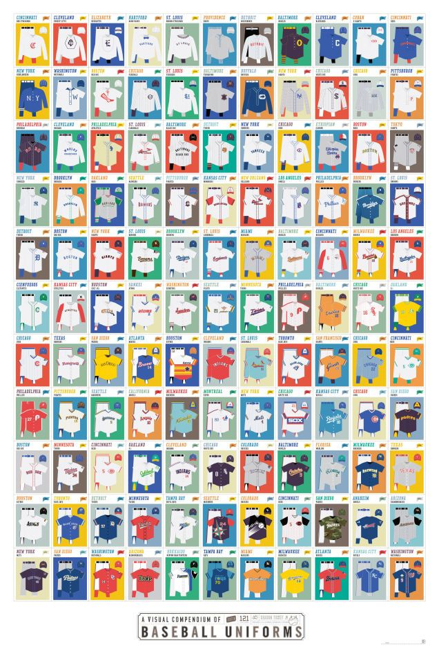 The History Of MLB Uniforms, In One Chart
