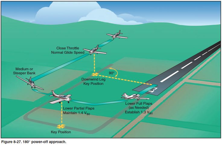 The 180 Power-off Landing - Airplane Flying Handbook - Chapter 8