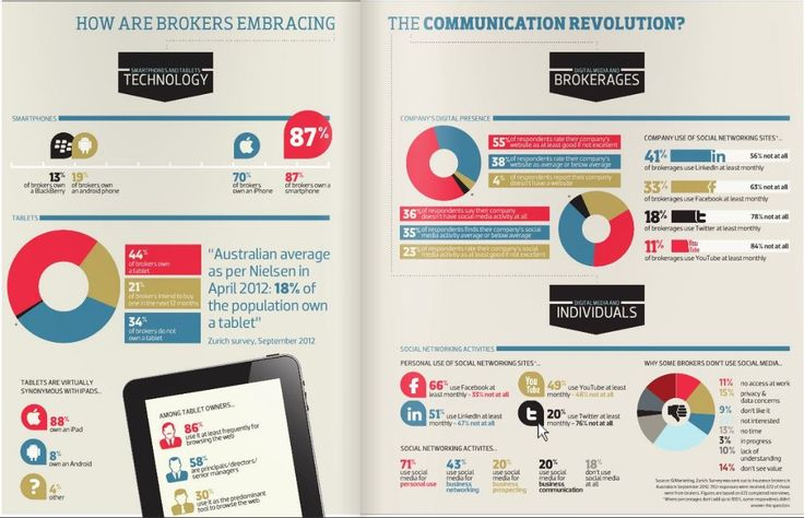 How Brokers Are Embracing The Communication Revolution?  -Smartphones -Tablets -Company's Digital Presence -Social Networking Activities