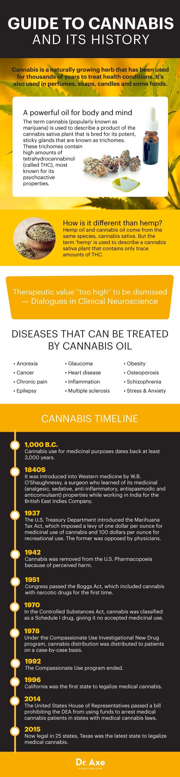 Guide to cannabis oil - Dr. Axe http://www.draxe.com #health #holistic #natural