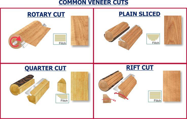 Veneer Cut Types Materials Finishes Pinterest Wood