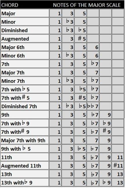 Piano Chord Chart A In 2019 Guitar Chords Music