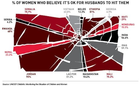 % of women who believe it's ok for husbands to hit them: Data Collection, 90 Percent, Charts, Health Council, Global Health, Hit, Domestic Violence, Dr. Who, Country