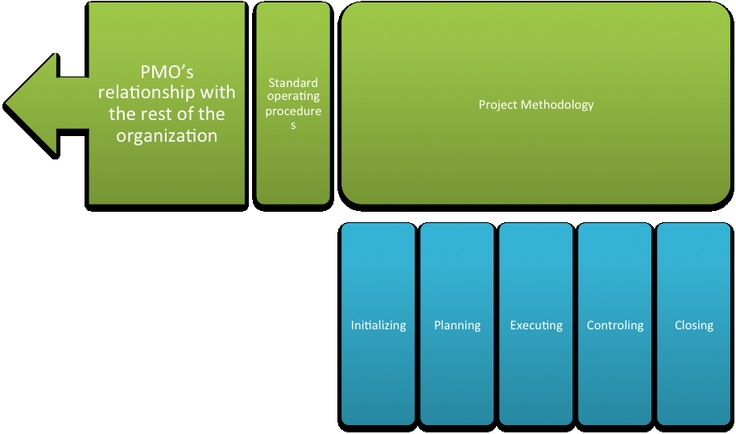 sop project management We work on the forefront of innovation and technology to take products from an idea all the way to the end consumer.