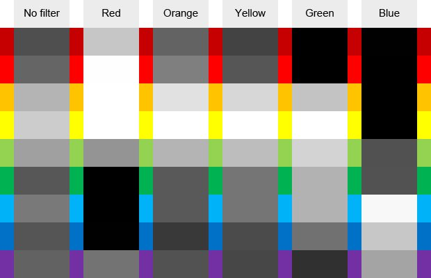 The effects of different filters on colours in black and white