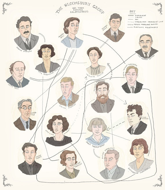 Relationships of The Bloomsbury Group - what we all need to know!