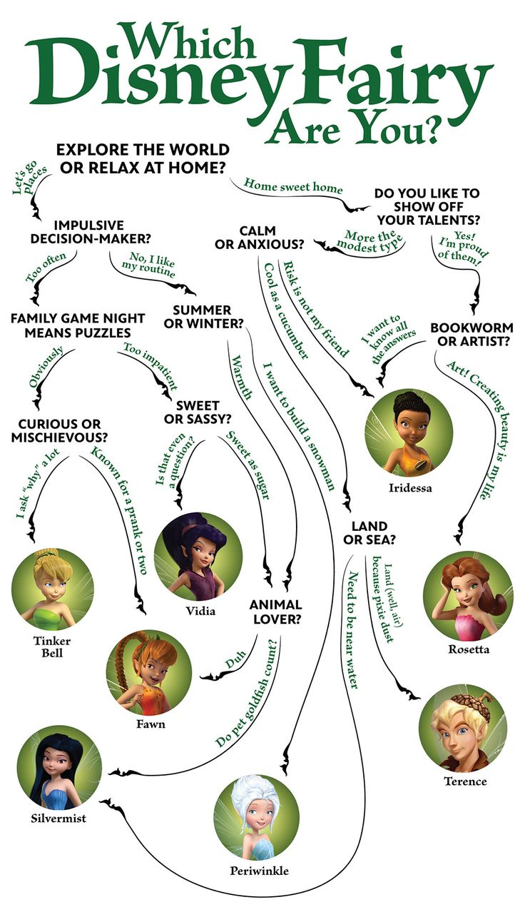 Which Disney Fairy Are You? - Tink's fairy friends...just magically appeared in stores and dvds one day, and suddenly, boom, another universe for Disney to capitalize on. So crazy.
