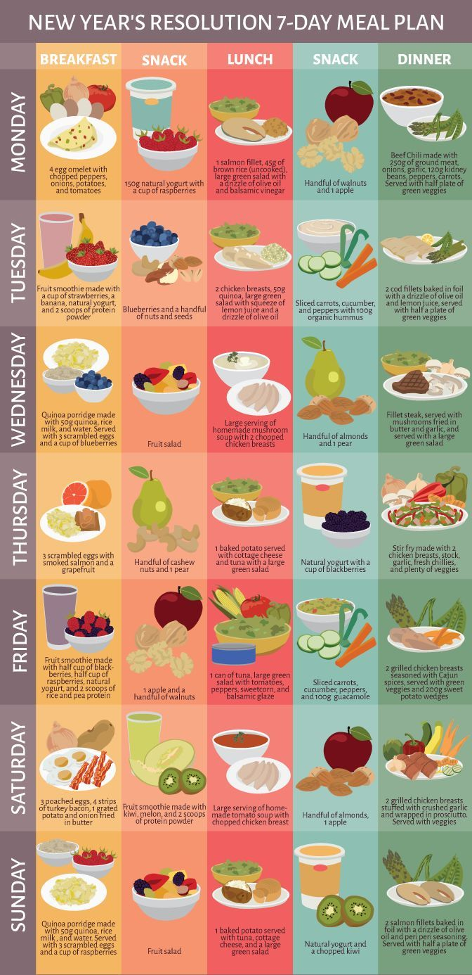 A new year, new you! Looking to eat healthier for your New Year's resolution? Check out this healthy seven day meal plan.