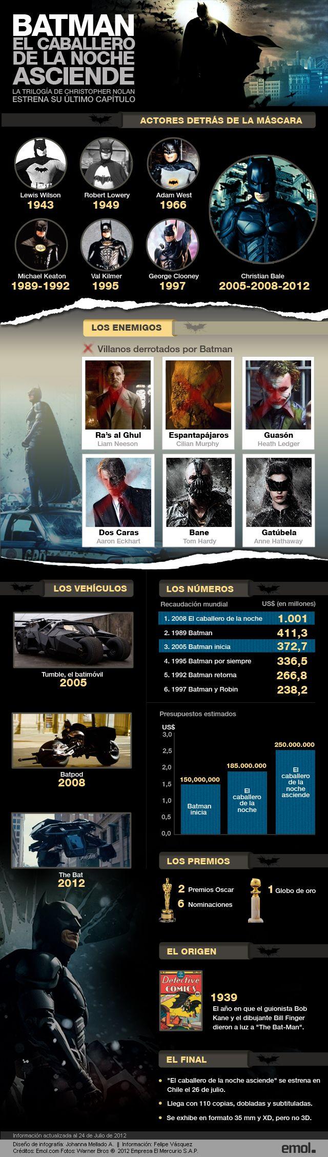 Se estrena la última parte de la serie realizada por Christopher Nolan sobre el popular personaje de DC Comics