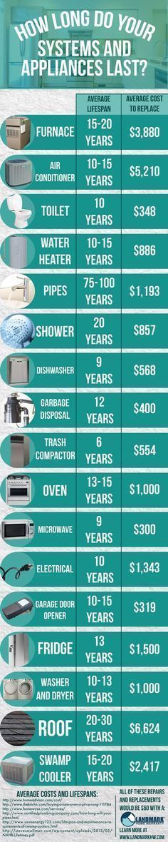 cool nice cool How Long Do Your Home's Systems and Appliances Last? by www.homedeco... by http://www.best99-home-decor-pics.club/asian-home-decor/nice-cool-how-long-do-your-homes-systems-and-appliances-last-by-www-homedeco/ #AsianHomeDécor, #HomeAppliancesAdvertisement #CoolHomeAppliances