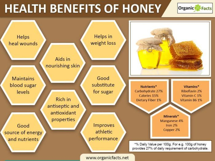 Honey has been used by mankind since the past 2,500 years, all over the world. While the numerous health benefits of honey have made it an important aspect of traditional medicines such as Ayurveda, scientists are also researching the benefits of honey in modern medicine, especially in healing wounds.Known as Honig in German, Miele in Italian, Shahad in Hindi, Miel in French, Miel in Spanish, Mel in Portuguese, мед in Russian, Honing in Dutch, and μελι in Greek, there is hardly any region…