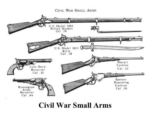 civil war weapons and atrillery The artillery was a separate, specialized branch of the army that supported the infantry the basic organizational unit for cannons was called a battery, made up of four to six guns with approximately 70-100 men commanded by a captain there were many models and sizes of civil war cannon, but there were two basic.