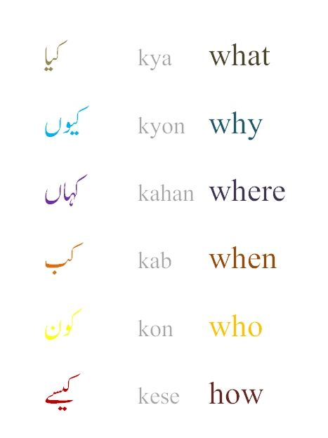 Here is a good picture showing question words in Hindi and English. This pin also includes Hindi script.