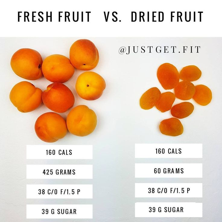 11.4k Likes, 93 Comments - Nikki - meal preps & workouts (@justget.fit) on Instagram: The problem with dried fruit is that 1 serving is never really enough! I can easily eat 8 dried apricots (160 calories), no problem. It's a lot harder to accidentally eat 8 fresh apricots. Due to their shrunken size of dried fruit, it can be challenging to remember what a true serving size looks like with . While dried fruit can be a quick and convenient snack containing fiber, potassium and iron, dried fru