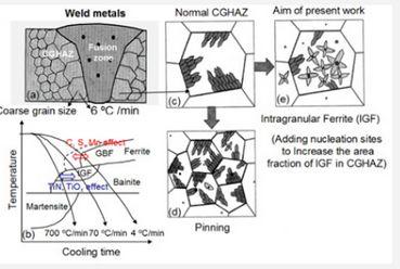 Utilization Technique of Inclusion to Improve Steel Property: Oxide Metallurgy by Keiji Nakajima*, Wangzhong Mu and Pär G Jönsson in Juniper Online Journal Material Science (JOJMS)  https://juniperpublishers.com/jojms/JOJMS.MS.ID.555570.php