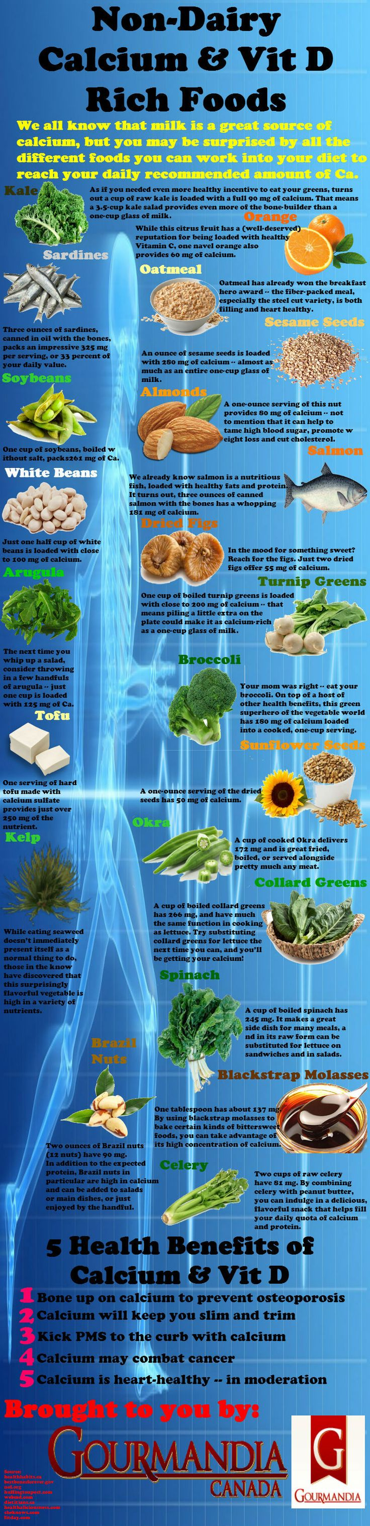 When most people think of foods high in calcium, they usually think of milk, yogurt and cheese - all the dairy products. However, many of you many not