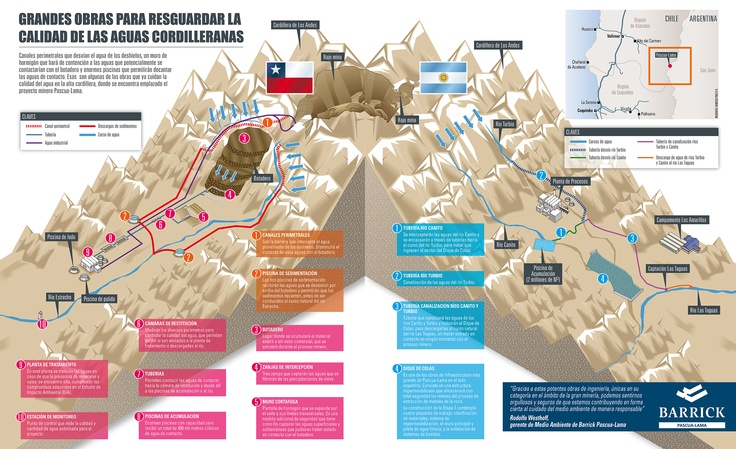Cuidado del Agua en Pascua-Lama - Infografía completa en el sitio de Barrick Pascua-Lama http://pascua-lama.com