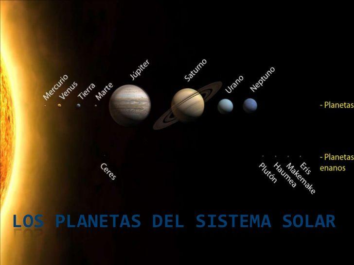 Resultado De Imagen Para Maqueta Del Sistema Solar Con Los